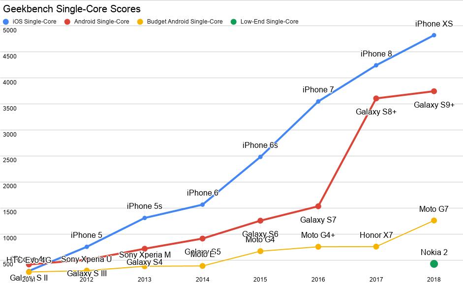 Grafiek van de single core performance van vier verschillende categorieen mobile devices